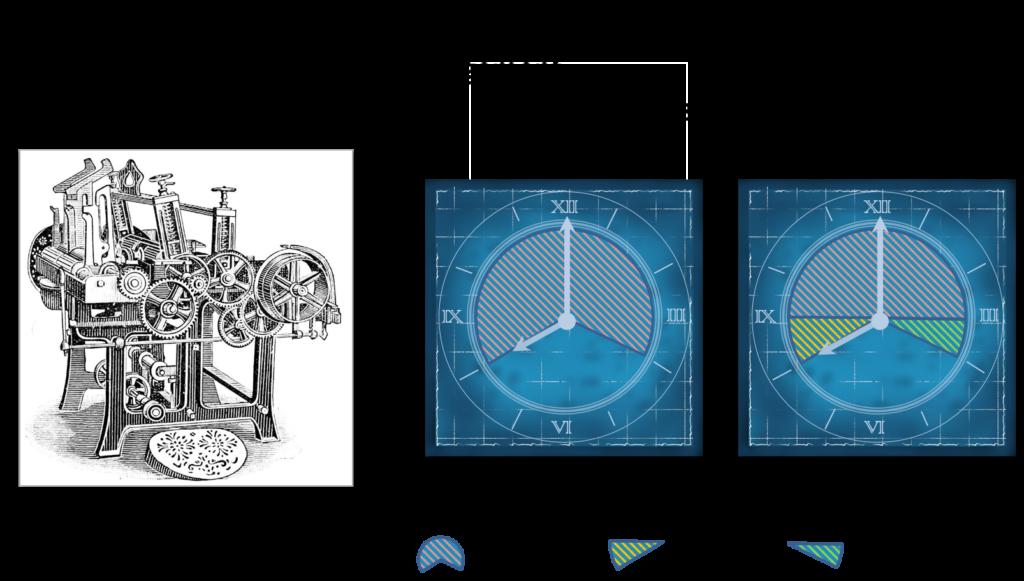 Arbeitszeitmodell einer Maschine vor und nach 1957